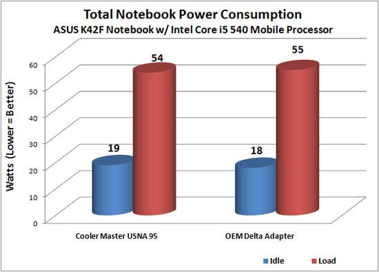 Cooler Master USNA 95 Slim Power Adapter