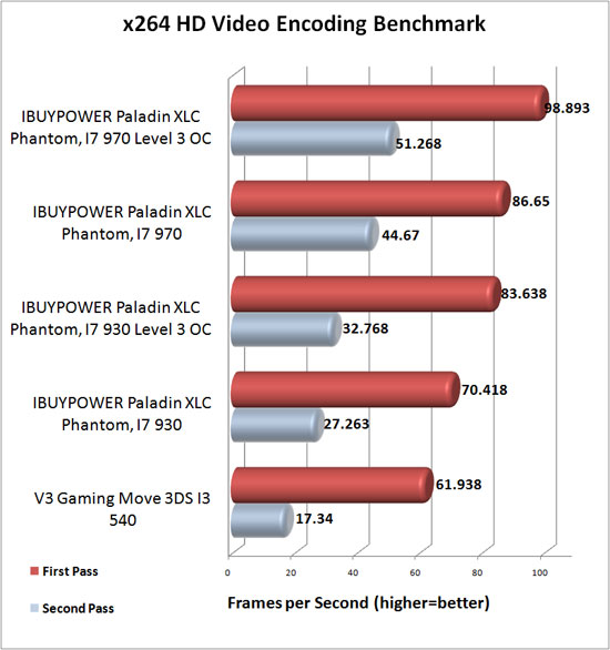 x264 HD Benchmark Results