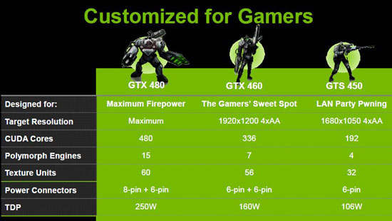NVIDIA GF106 chip architecture diagram