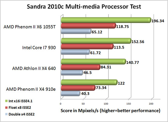 SiSoftware Sandra 2010c Multi-Media Processor Benchmark Results