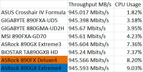ASUS Crosshair IV Formula Network Throughput