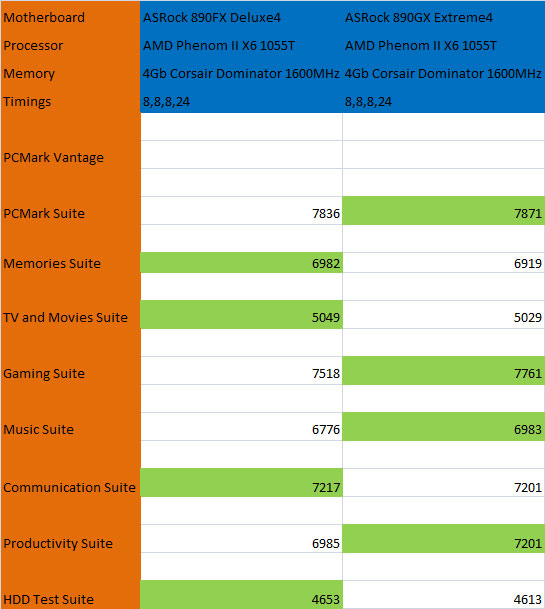 PC Mark Vantage Benchmark Results