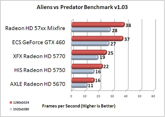 ECS GTX 460 1GB Aliens vs Predator Benchmark Results