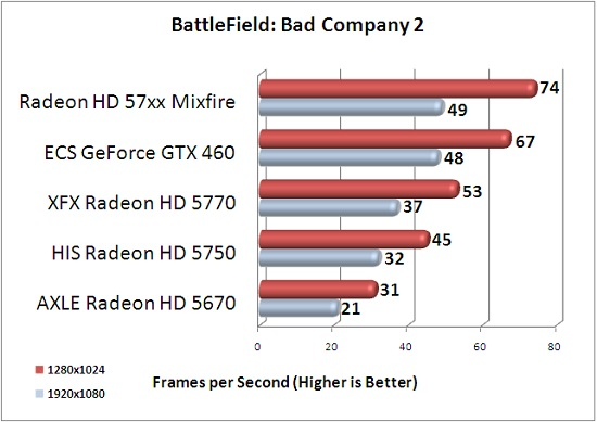 ECS GTX 460 1GB Battlefield: Bad Company 2 Benchmark Results