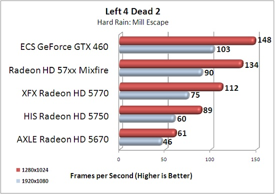ECS GTX 460 1GB Left 4 Dead 2 Benchmark Results