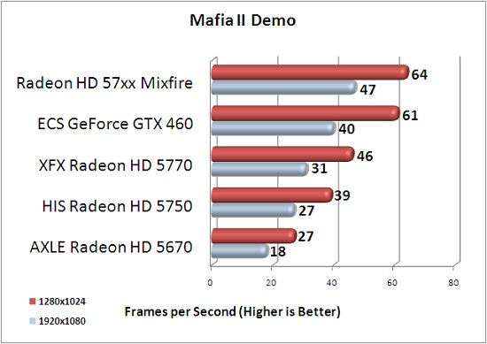 ECS GTX 460 1GB Mafia 2 Benchmark Results