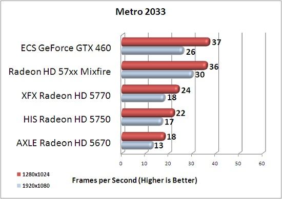 ECS GTX 460 1GB Metro 2033 Benchmark Results