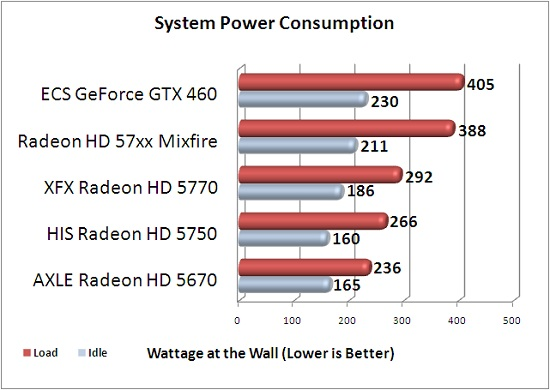 Full System Power Consumption Results