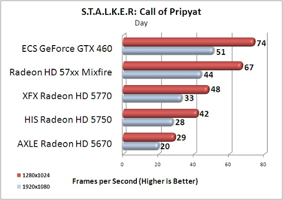 ECS GTX 460 1GB S.T.A.L.K.E.R: Call of Pripyat Day Scene Benchmark Results