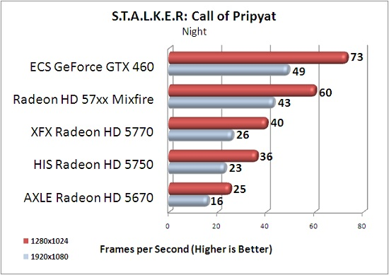 ECS GTX 460 1GB S.T.A.L.K.E.R: Call of Pripyat Night Scene Benchmark Results