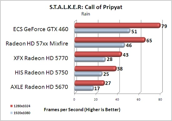 ECS GTX 460 1GB S.T.A.L.K.E.R: Call of Pripyat Rain Scene Benchmark Results