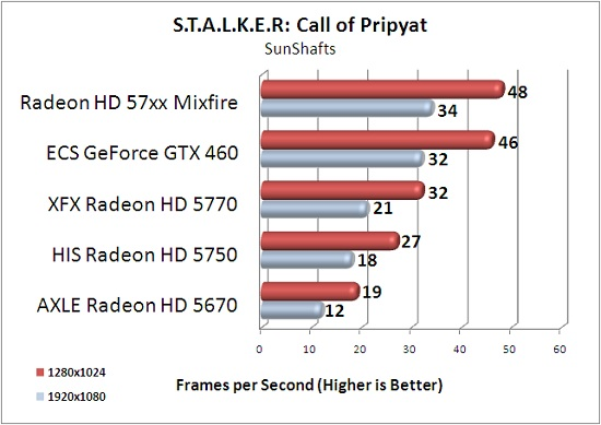 ECS GTX 460 1GB S.T.A.L.K.E.R: Call of Pripyat SunShafts Scene Benchmark Results