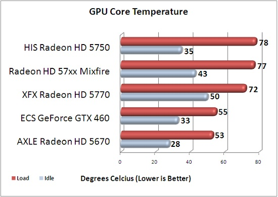 GPU Temperature Results