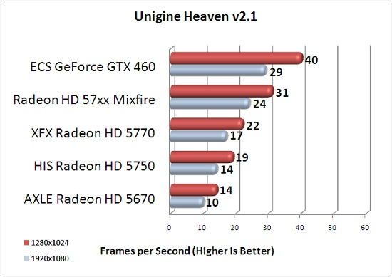 ECS GTX 460 1GB Unigine Heaven v2.1 Benchmark Results