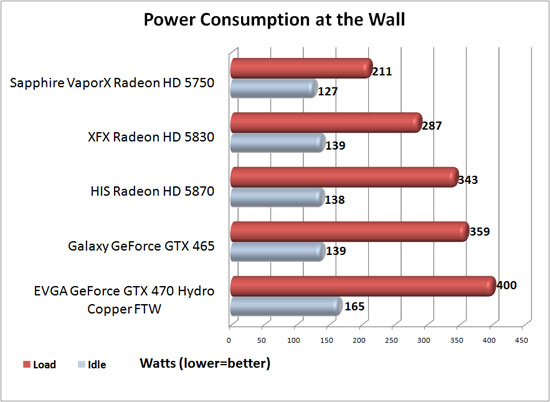 EVGA GeForce GTX 470 Hydro Copper FTW Power Consumption