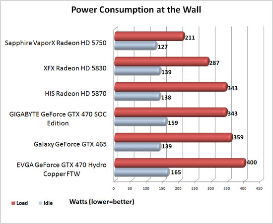 GIGABYTE GeForce GTX 470 SOC Edition Power Consumption
