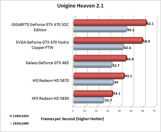 Unigine Heaven V2.1 Benchmark Results