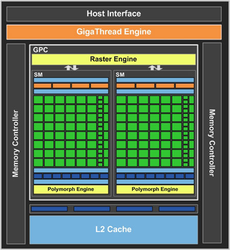 NVIDIA GF108 chip architecture diagram