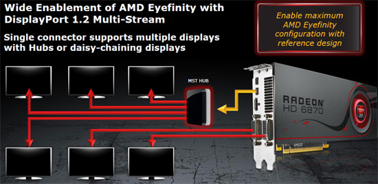 AMD Radeon HD 6800 Display Port