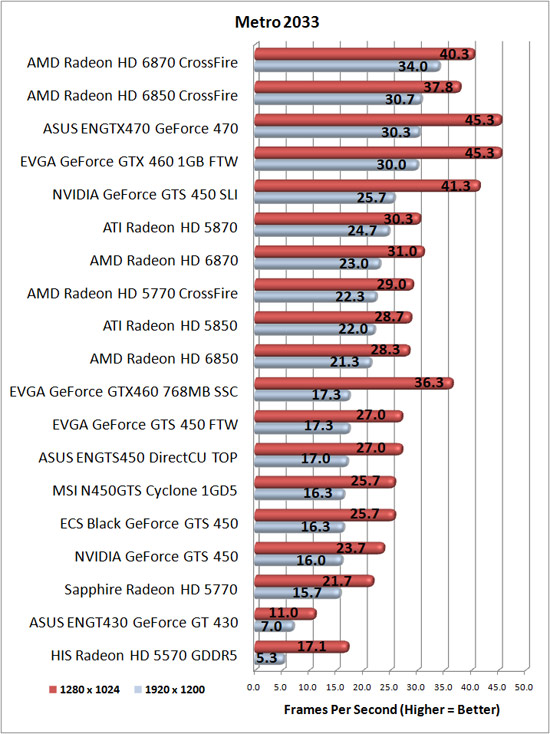 AXLE Radeon HD 5670 1GB Test Results: Metro 2033 @DX9