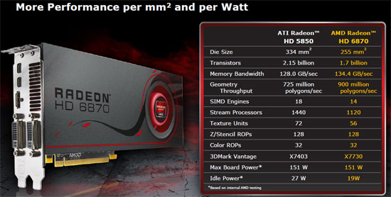 AMD Radeon HD 6800 Performance Per Watt