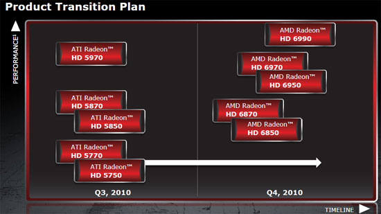 AMD Radeon HD 6800 Product Lineup