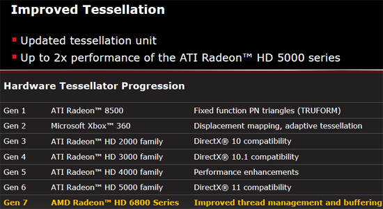 AMD Improved Tessellation