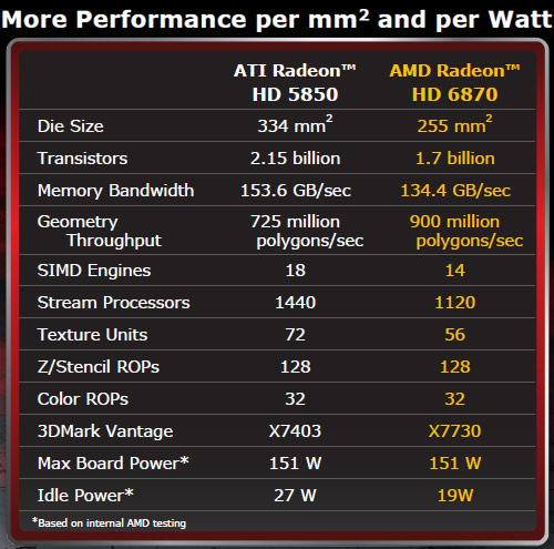AMD Radeon HD 6000 Series Performance Per Watt