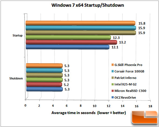 WINDOWS CHART