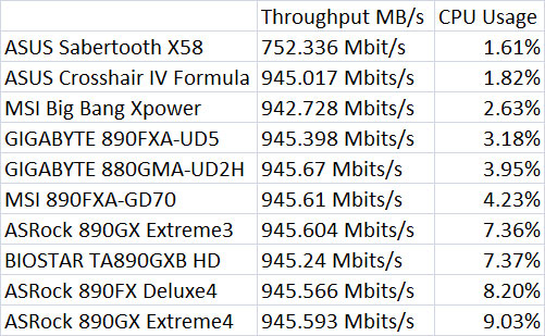 ASUS Sabertooth X58 Network Throughput