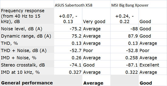 ASUS Sabertooth X58 Network Performance