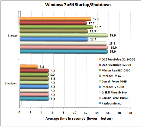RevoDrive X2- WINDOWS CHART