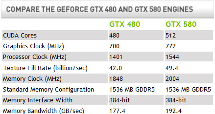 GeForce GTX 580 Video Card Differences