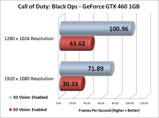COD: Black Ops Benchmark Test Results
