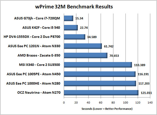 wPrime Performance Benchmark Results