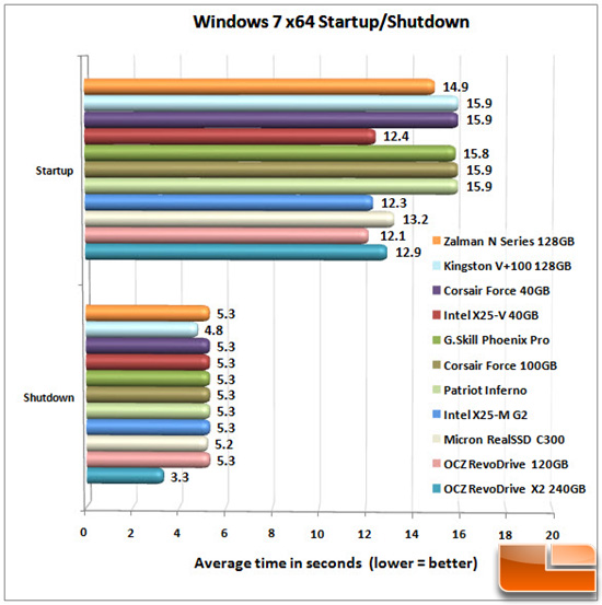 ZALMAN N SERIES WIN CHART