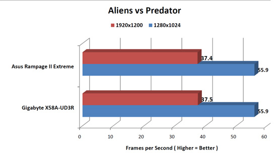 Aliens vs Predator Benchmark Results