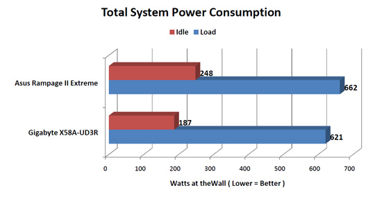 GIGABYTE X58A-UD3R System Power Consumption