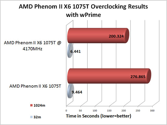 ASUS Crosshair IV Formula overclocking results with wPrime