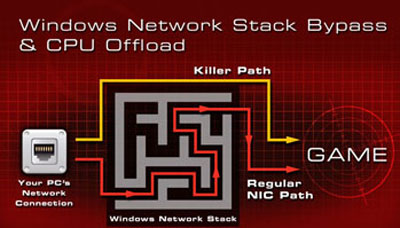 Killer 2100 Game Networking DNA Technology