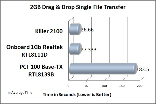 Killer 2100 Theoretical Bandwidth Test Results: File Transfer