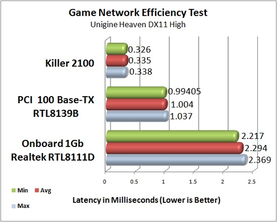Killer 2100 Theoretical Latency Test Results: Heaven DX11
