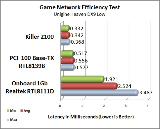 Killer 2100 Theoretical Latency Test Results: Heaven DX9