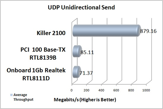 Killer 2100 Theoretical Bandwidth Test Results: UDP Unidirectional Send