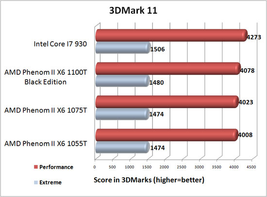 3DMark 11 Benchmark Results