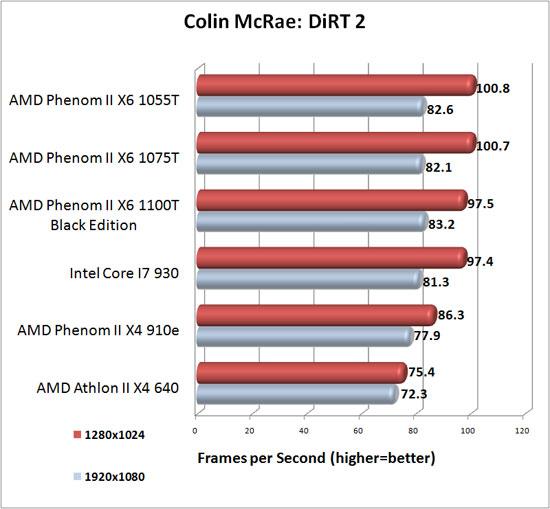 Colin McRae: DiRT2