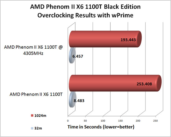 AMD Phenom II X6 1100T Black Edition Processor overclocking