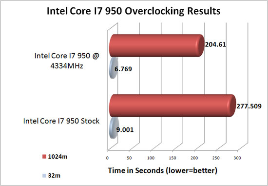Intel Core I7 950 Overclocking Results