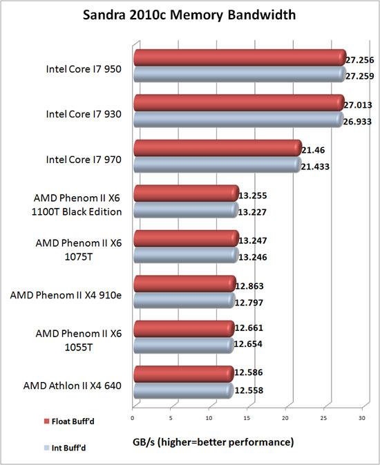 athlon x4 950 passmark