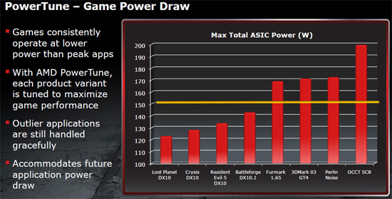 AMD Catalyst Overdrive PowerTune